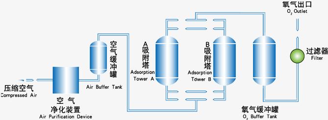 制氧机的工艺流程图